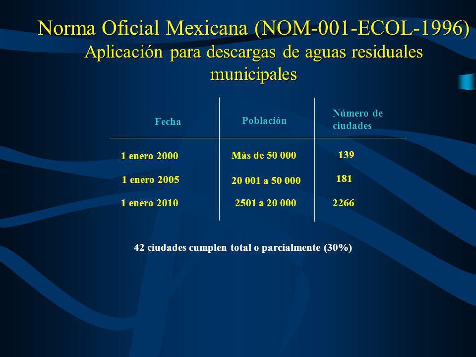 Norma Oficial Mexicana (NOM-001-ECOL-1996) Aplicación para descargas de aguas residuales municipales