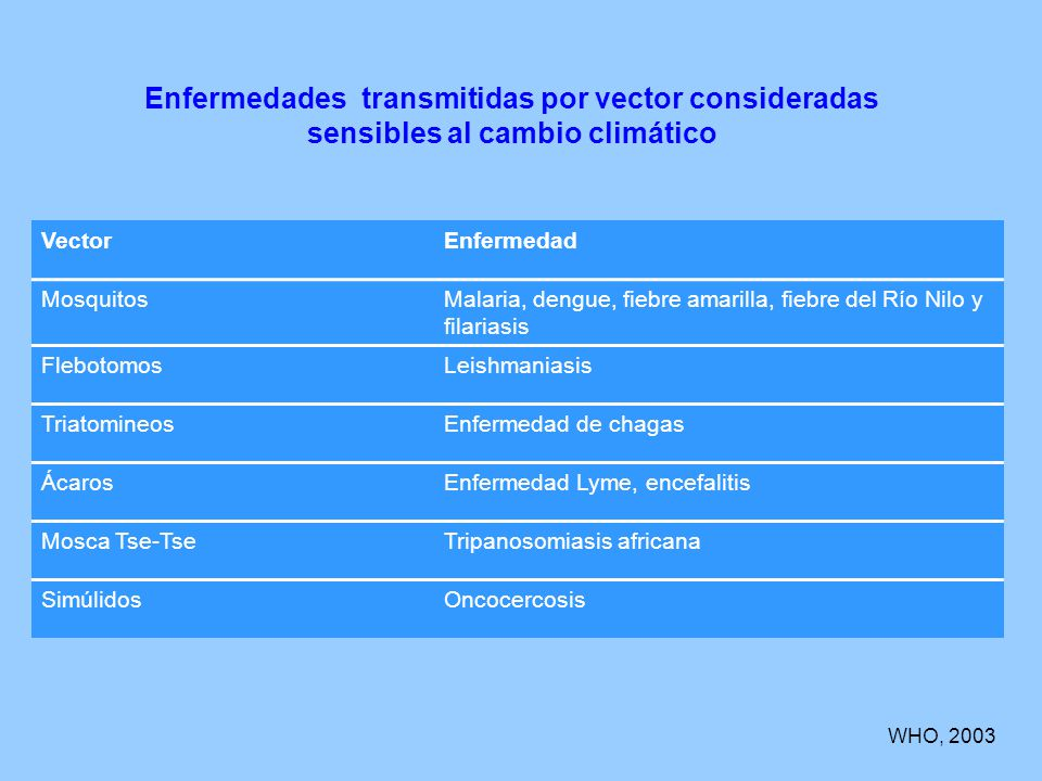 Enfermedades transmitidas por vector consideradas sensibles al cambio climático