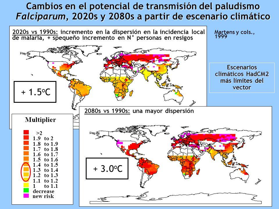 Escenarios climáticos HadCM2 más límites del vector