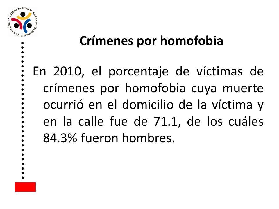 Crímenes por homofobia