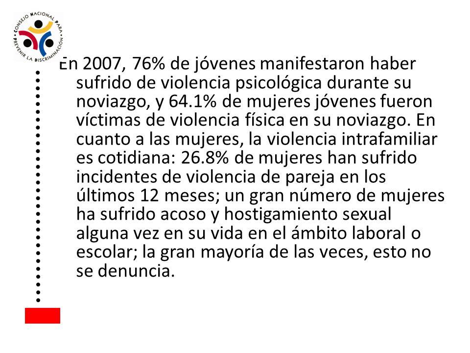 En 2007, 76% de jóvenes manifestaron haber sufrido de violencia psicológica durante su noviazgo, y 64.1% de mujeres jóvenes fueron víctimas de violencia física en su noviazgo.