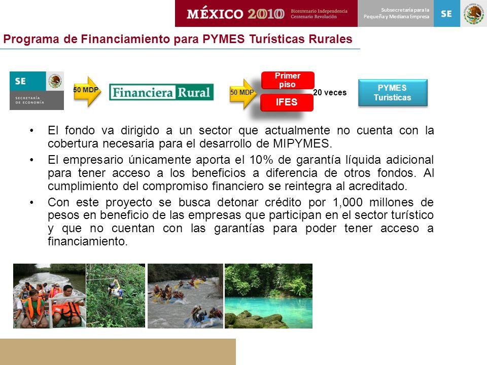 Programa de Financiamiento para PYMES Turísticas Rurales