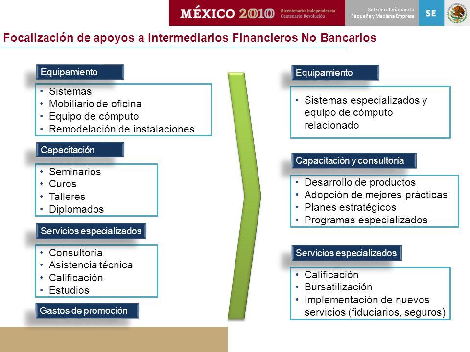 Focalización de apoyos a Intermediarios Financieros No Bancarios