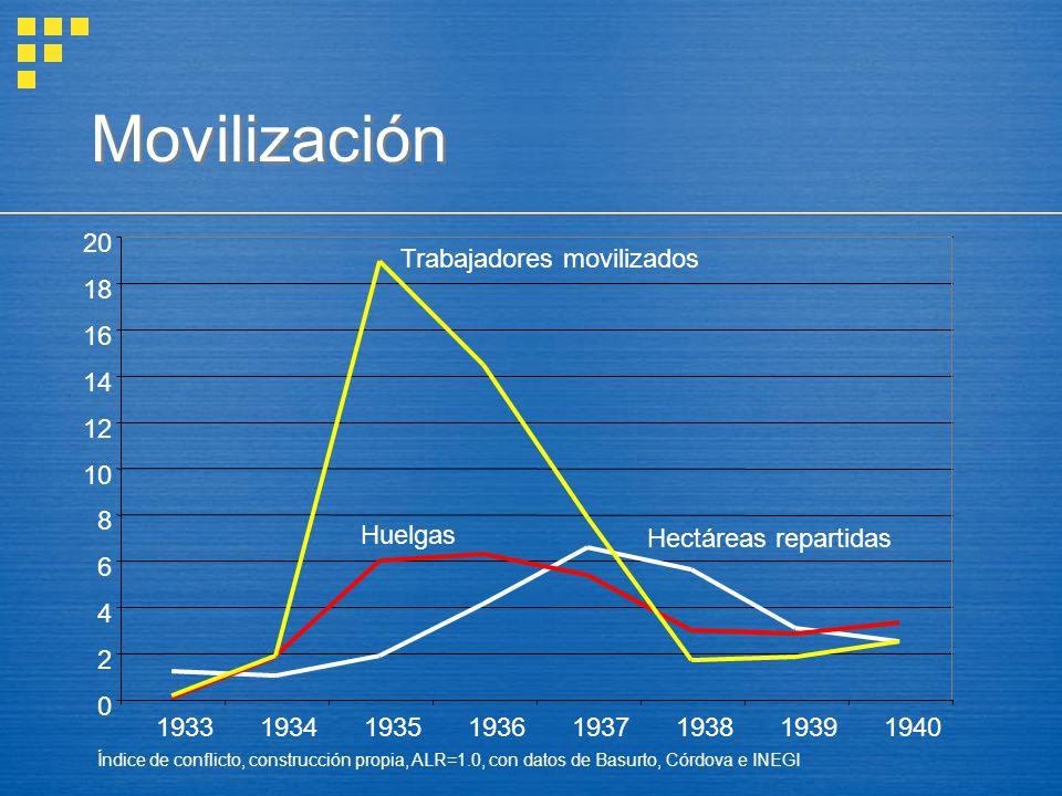 Movilización 2. 4. 6. 8. 10. 12. 14. 16. 18. 20. 1933. 1934. 1935. 1936. 1937. 1938.