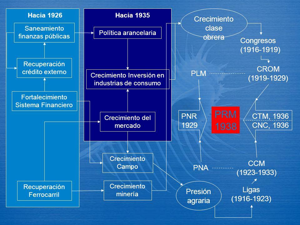 PRM 1938 Crecimiento clase obrera Presión agraria Congresos