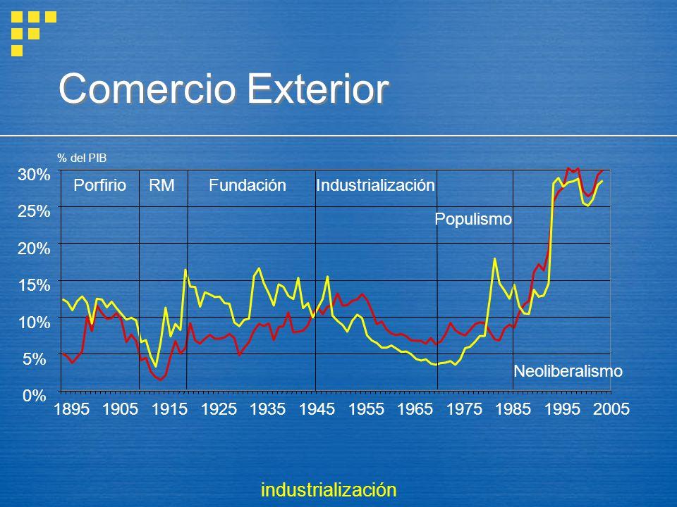 Comercio Exterior industrialización 0% 5% 10% 15% 20% 25% 30% 1895