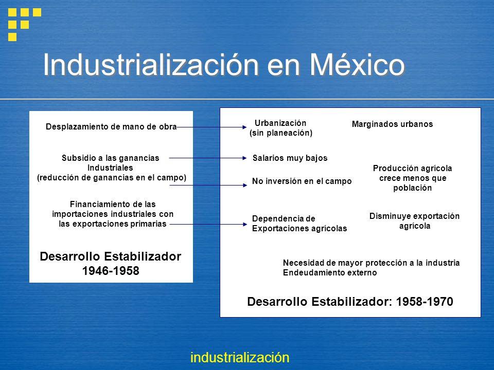 Industrialización en México