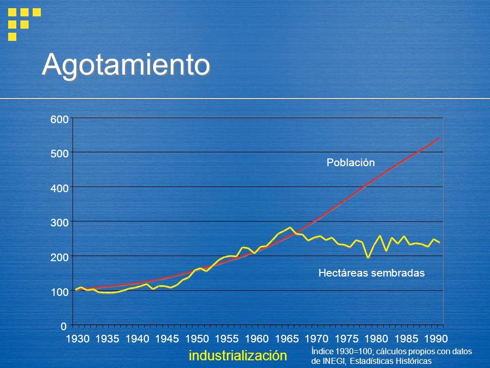 Agotamiento industrialización 100 200 300 400 500 600 1930 1935 1940