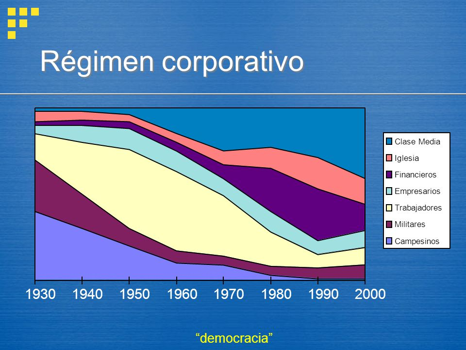 Régimen corporativo 1930. 1940. 1950. 1960. 1970. 1980. 1990. 2000. Clase Media. Iglesia. Financieros.