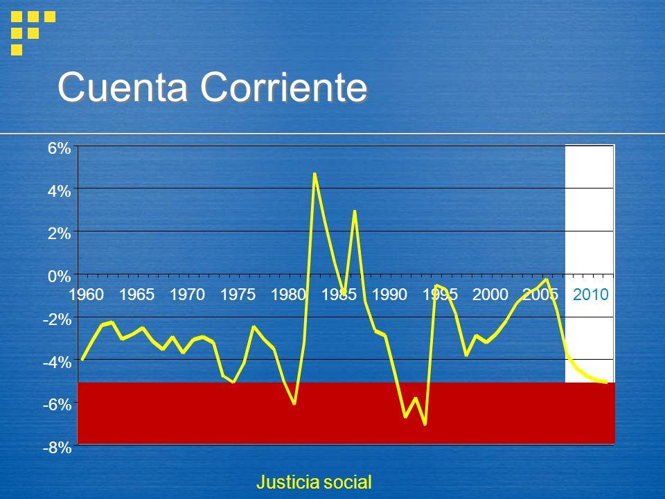 Cuenta Corriente Justicia social -8% -6% -4% -2% 0% 2% 4% 6% 1960 1965