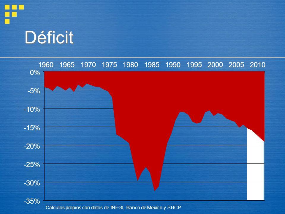 Déficit -35% -30% -25% -20% -15% -10% -5% 0% 1960 1965 1970 1975 1980