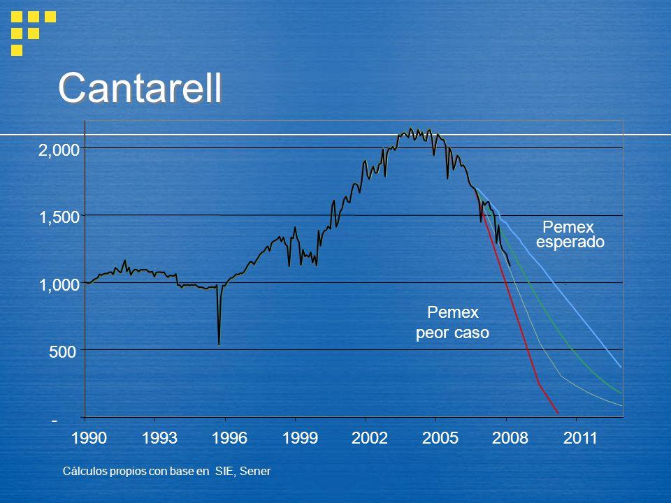 Cantarell - 500. 1,000. 1,500. 2,000. 1990. 1993. 1996. 1999. 2002. 2005. 2008. 2011. Pemex peor caso.