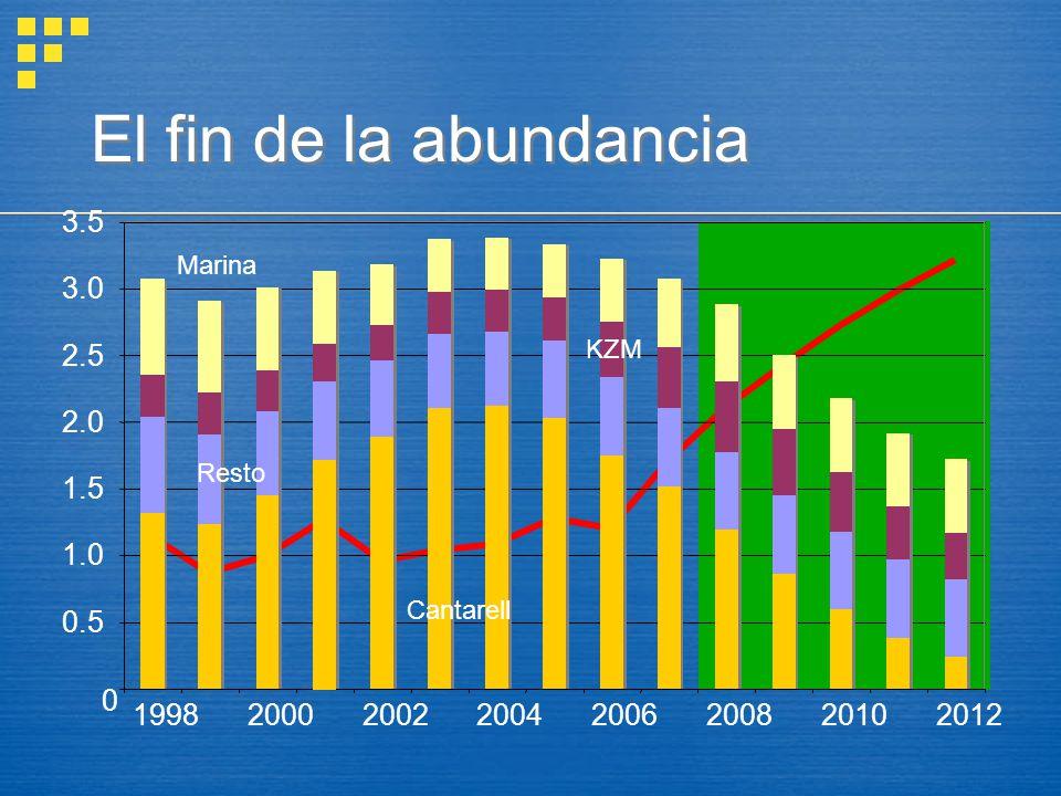 El fin de la abundancia 0.5. 1.0. 1.5. 2.0. 2.5. 3.0. 3.5. 1998. 2000. 2002. 2004. 2006.