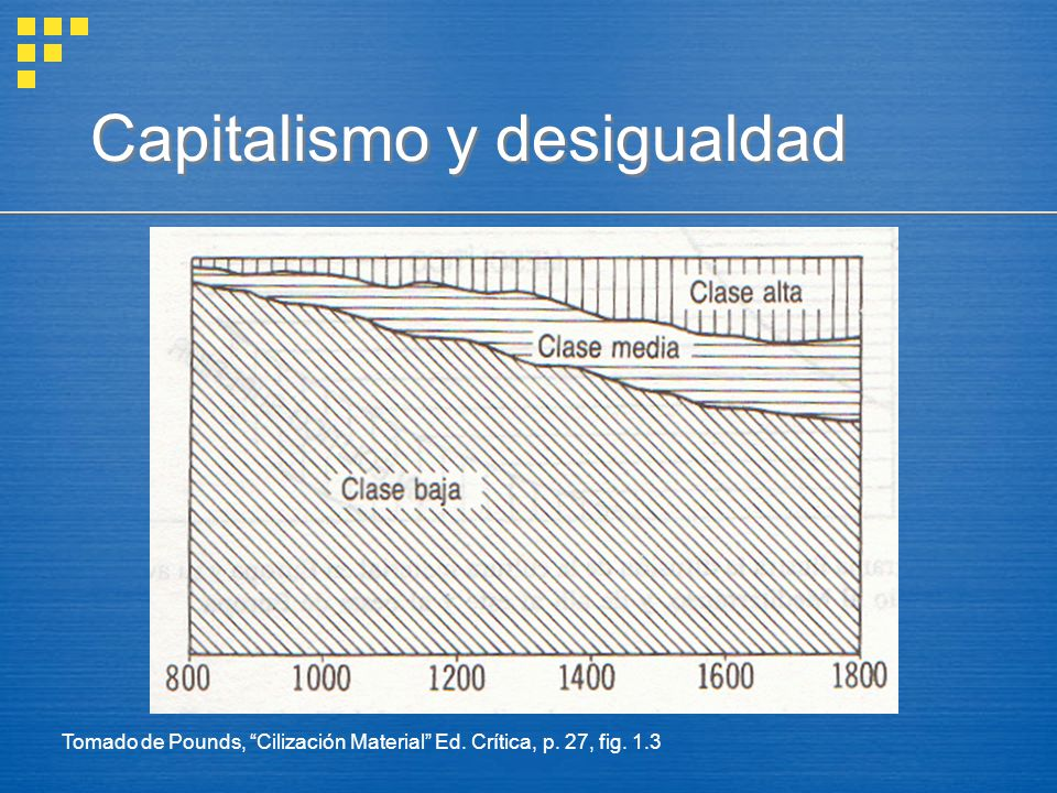 Capitalismo y desigualdad