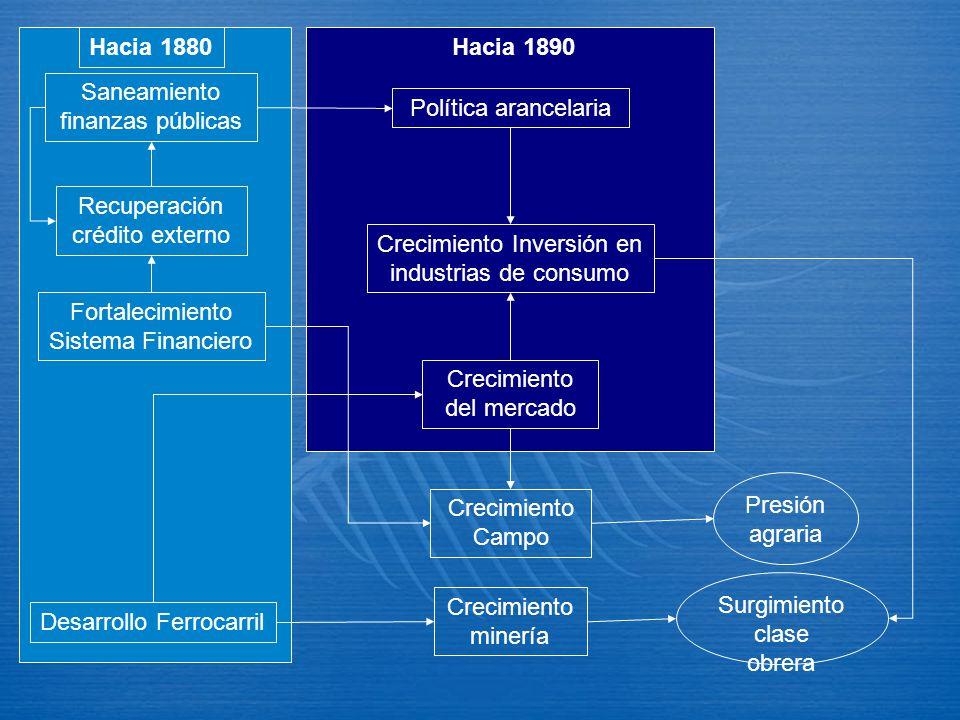 Desarrollo Ferrocarril Hacia 1880 Hacia 1890