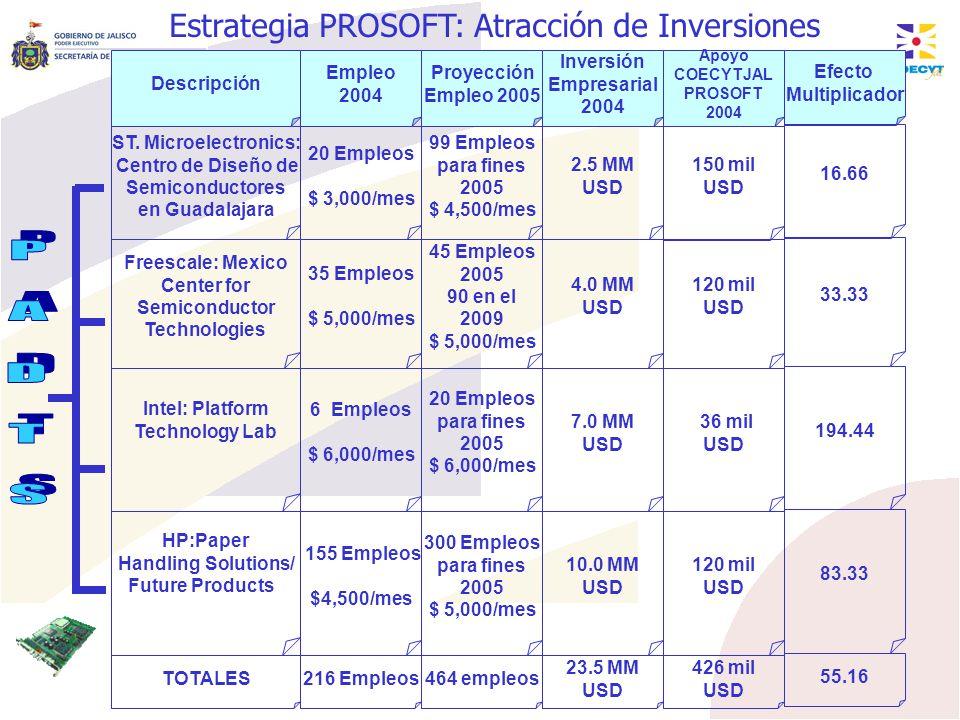 Estrategia PROSOFT: Atracción de Inversiones