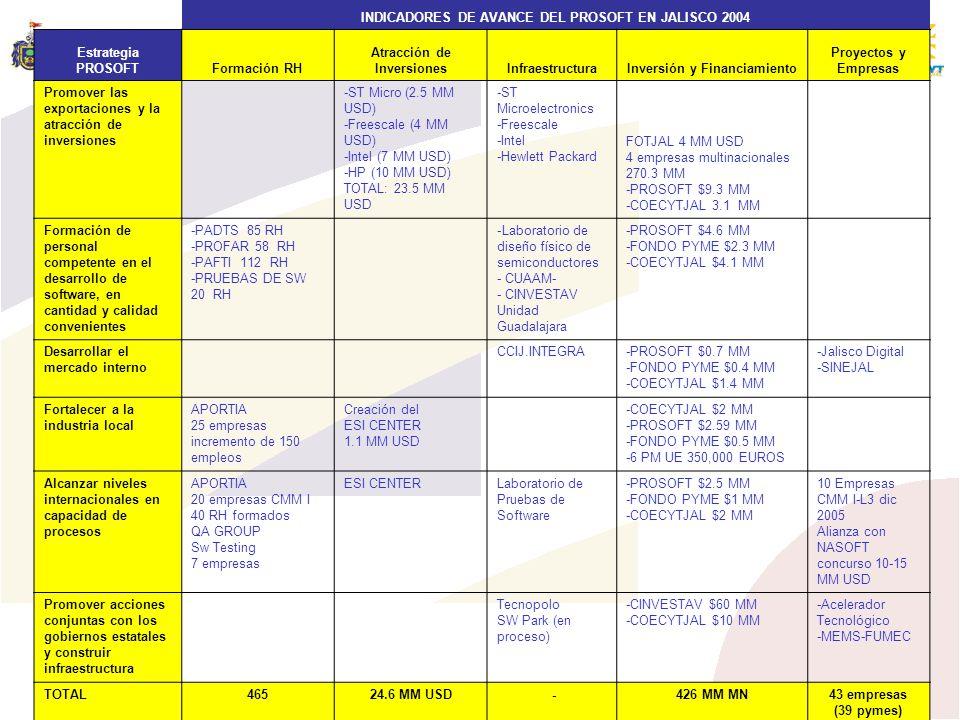 INDICADORES DE AVANCE DEL PROSOFT EN JALISCO 2004 Estrategia PROSOFT
