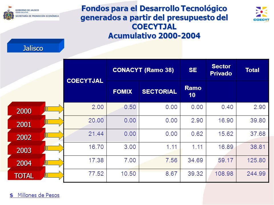Fondos para el Desarrollo Tecnológico generados a partir del presupuesto del COECYTJAL Acumulativo 2000-2004