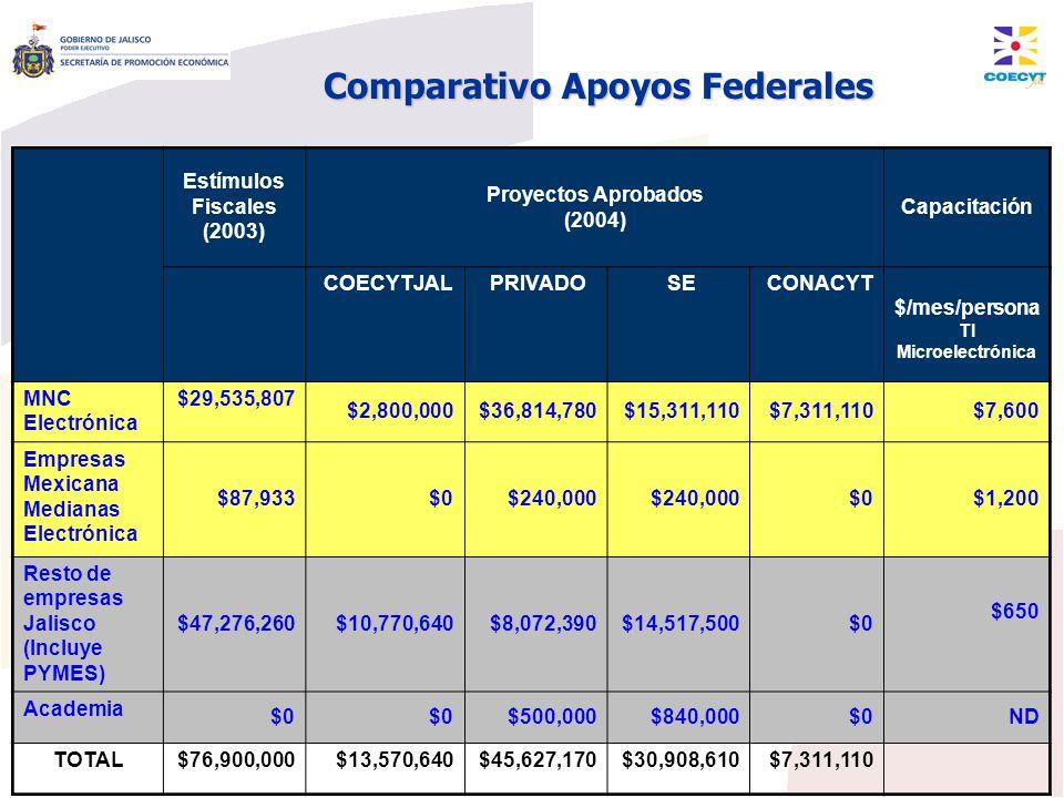 Comparativo Apoyos Federales