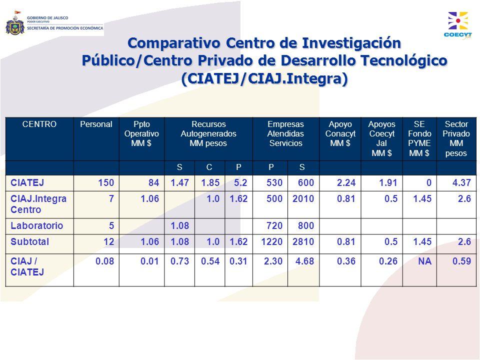 Comparativo Centro de Investigación Público/Centro Privado de Desarrollo Tecnológico (CIATEJ/CIAJ.Integra)