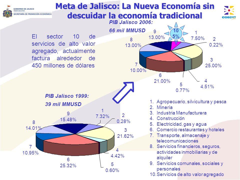 Meta de Jalisco: La Nueva Economía sin descuidar la economía tradicional