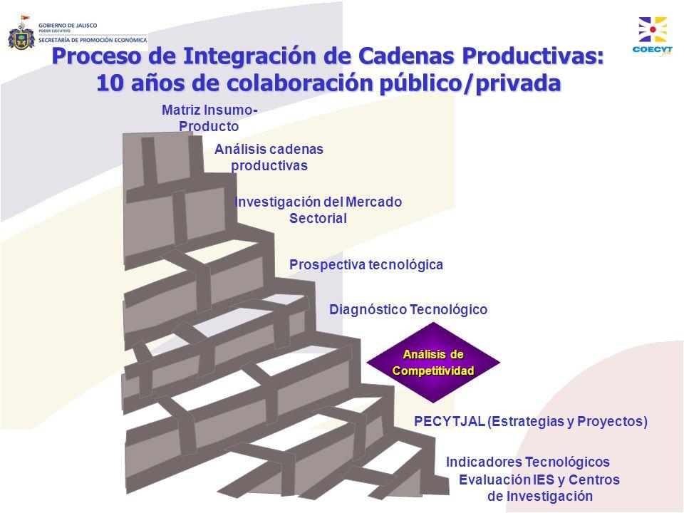 Proceso de Integración de Cadenas Productivas: 10 años de colaboración público/privada