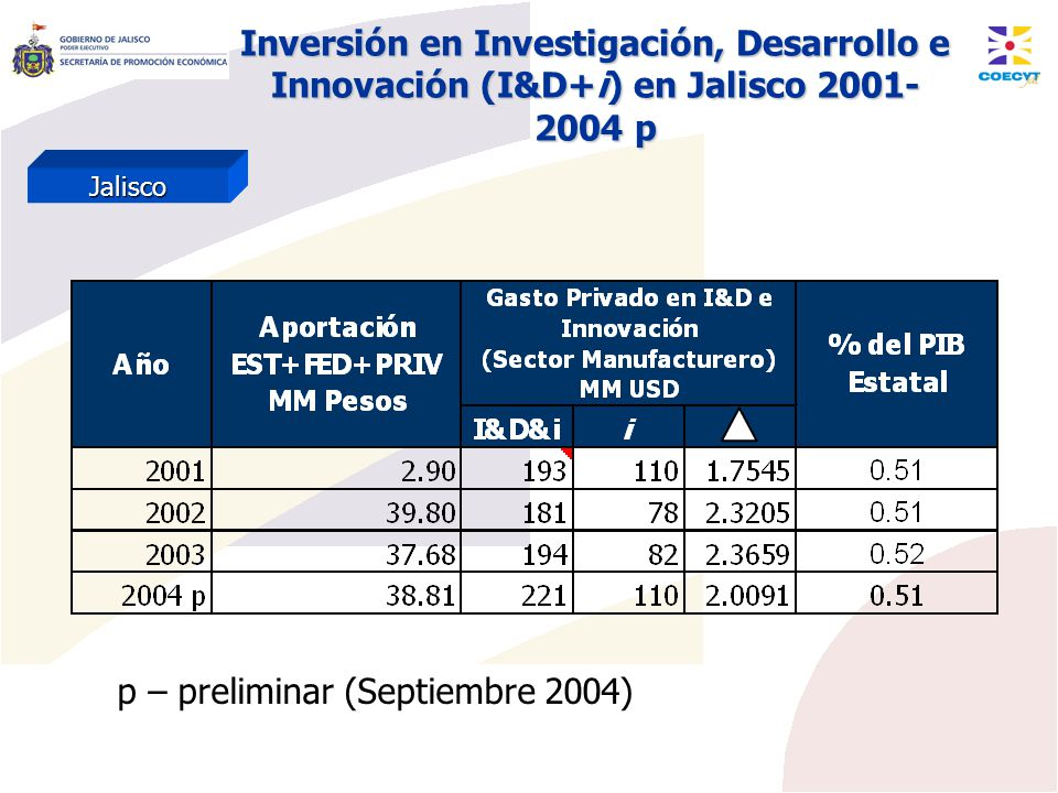 p – preliminar (Septiembre 2004)
