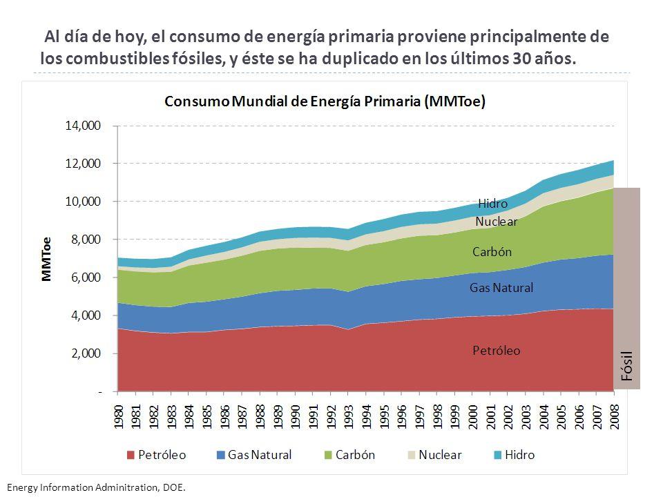 Al día de hoy, el consumo de energía primaria proviene principalmente de los combustibles fósiles, y éste se ha duplicado en los últimos 30 años.