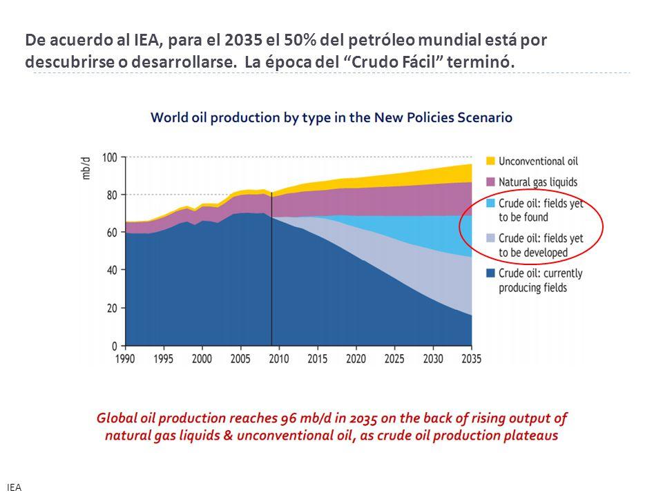 De acuerdo al IEA, para el 2035 el 50% del petróleo mundial está por descubrirse o desarrollarse. La época del Crudo Fácil terminó.