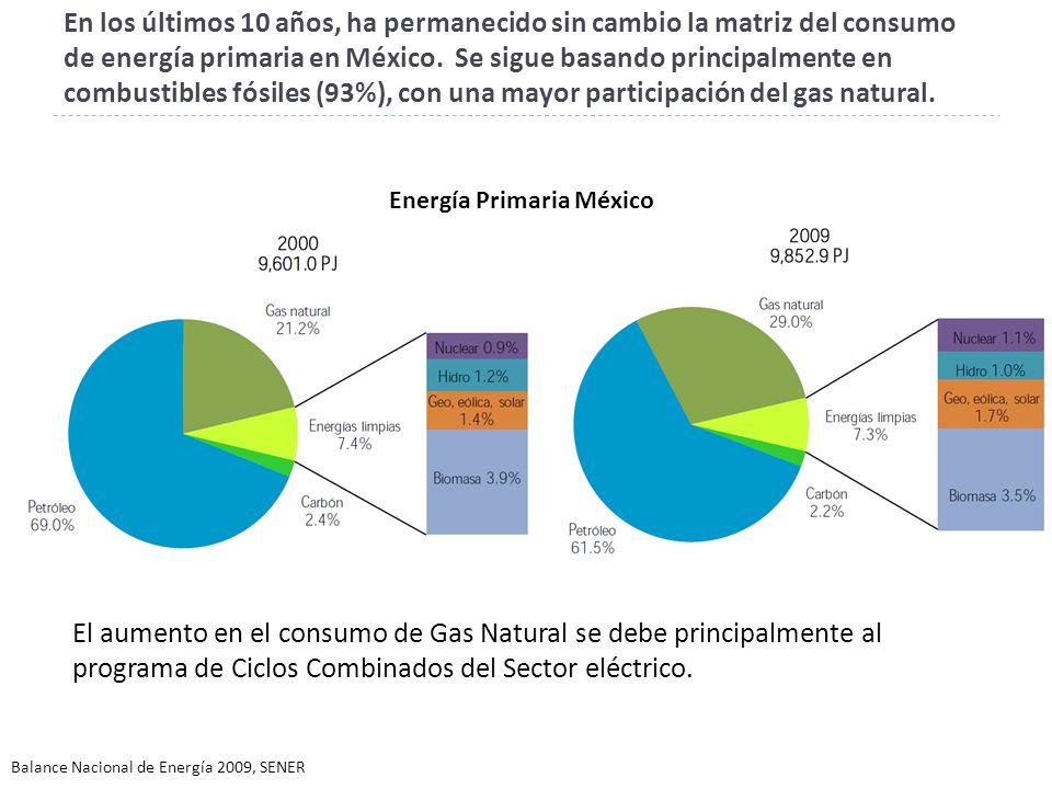 Energía Primaria México
