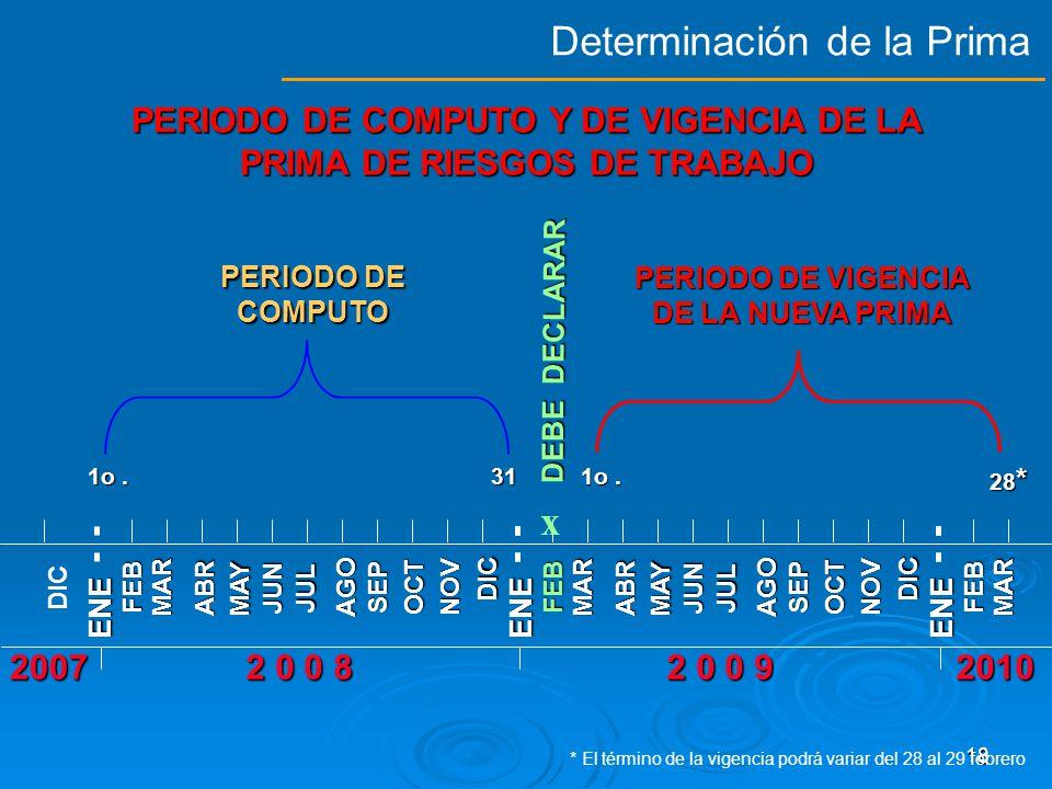 PERIODO DE COMPUTO Y DE VIGENCIA DE LA PRIMA DE RIESGOS DE TRABAJO