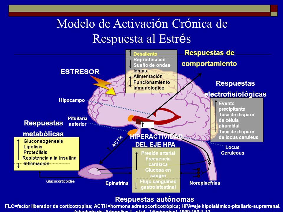 Modelo de Activación Crónica de Respuesta al Estrés