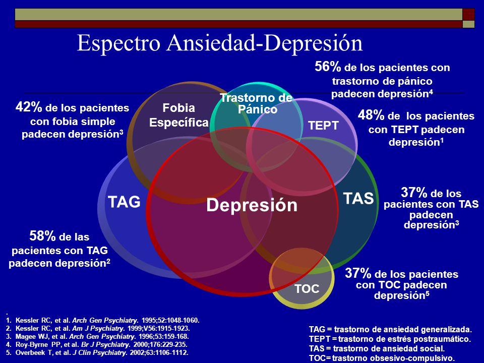 Espectro Ansiedad-Depresión