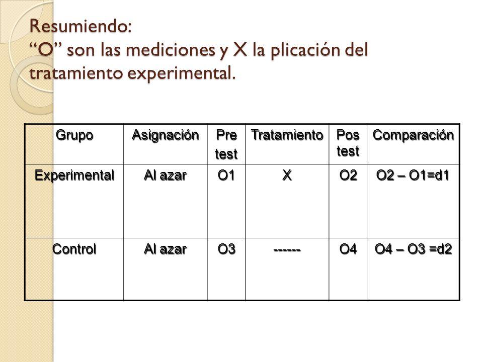 Resumiendo: O son las mediciones y X la plicación del tratamiento experimental.