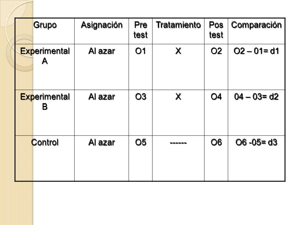 GrupoAsignación. Pre test. Tratamiento. Pos test. Comparación. Experimental A. Al azar. O1. X. O2.