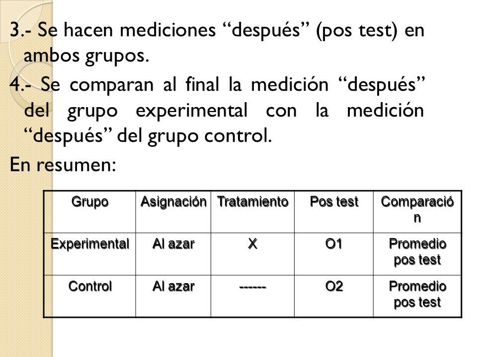 3.- Se hacen mediciones después (pos test) en ambos grupos.