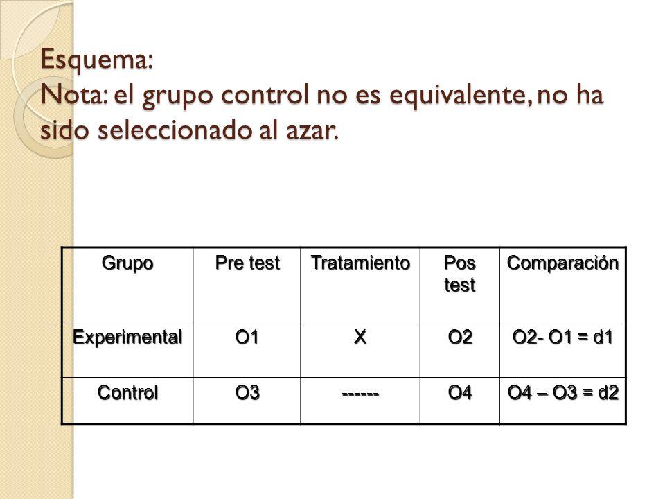 Esquema: Nota: el grupo control no es equivalente, no ha sido seleccionado al azar.