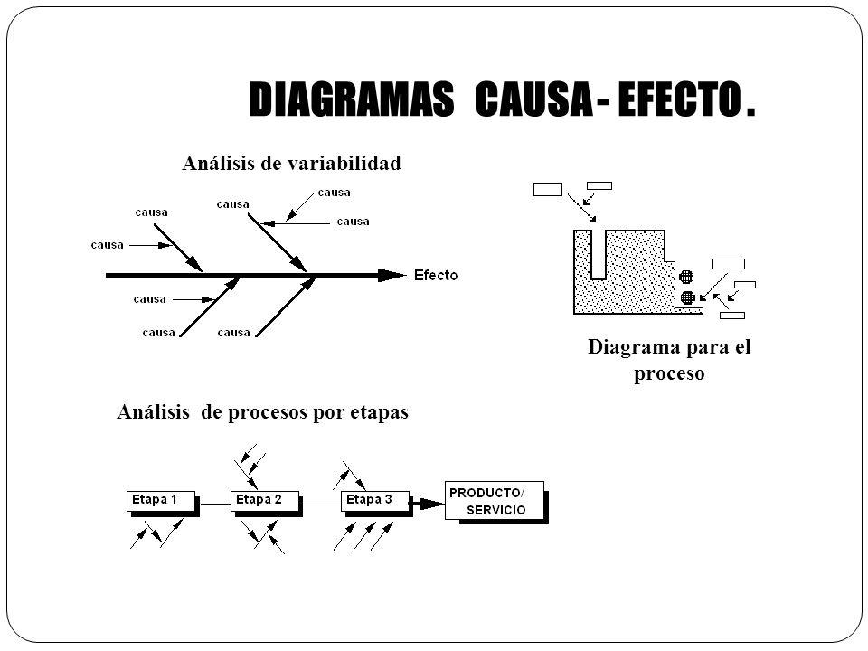 DIAGRAMAS CAUSA - EFECTO . Diagrama para el proceso