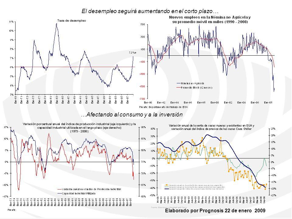 El desempleo seguirá aumentando en el corto plazo…