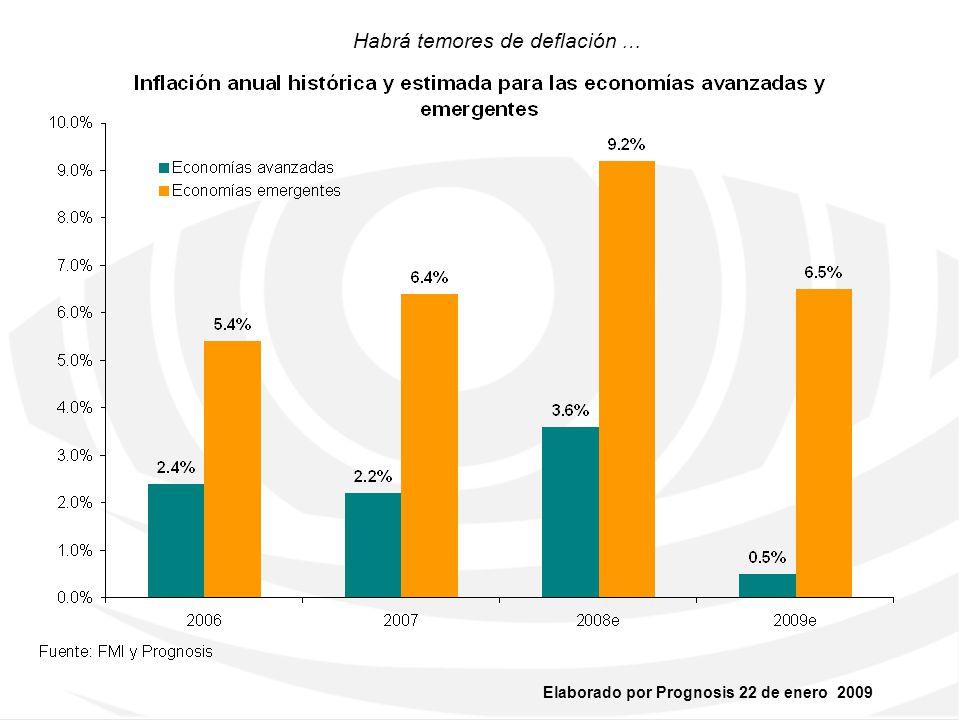 Habrá temores de deflación …
