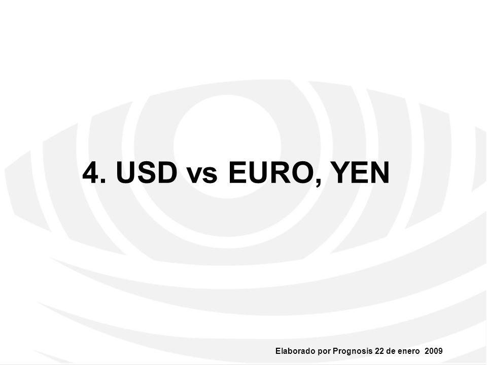 4. USD vs EURO, YEN 21
