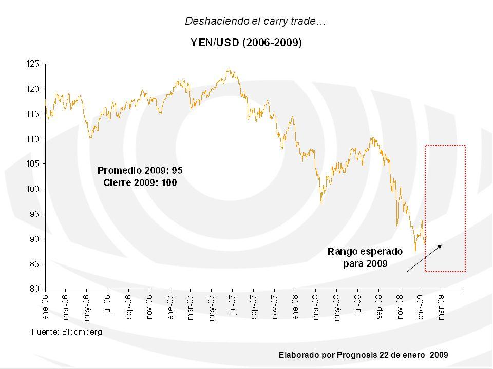 Deshaciendo el carry trade…
