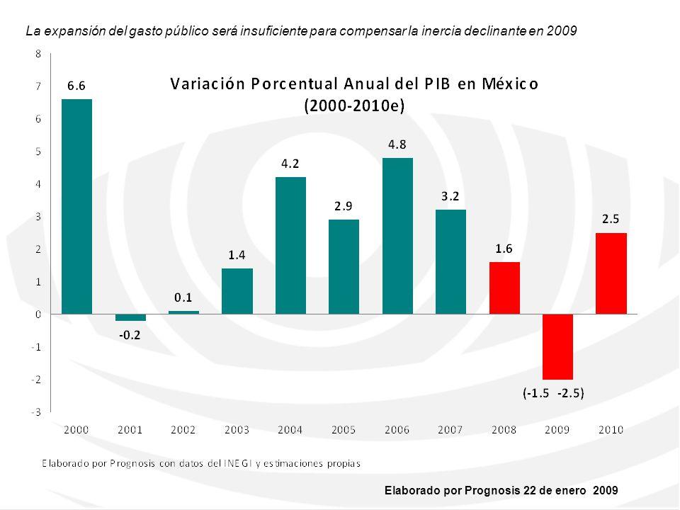 La expansión del gasto público será insuficiente para compensar la inercia declinante en 2009