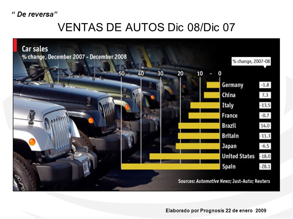 VENTAS DE AUTOS Dic 08/Dic 07