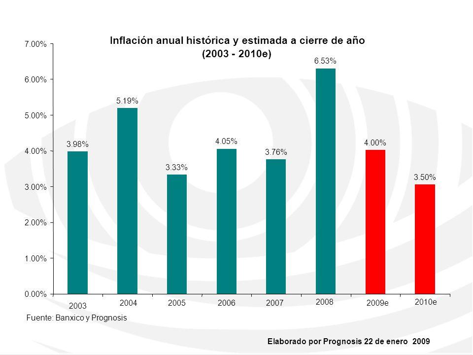 Inflación anual histórica y estimada a cierre de año (2003 - 2010e)