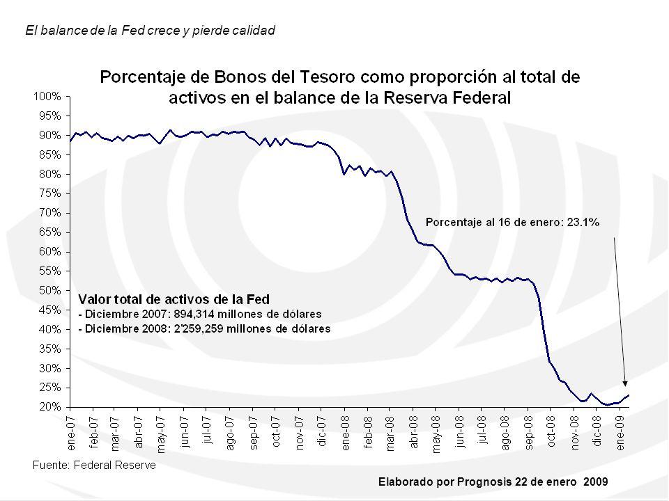 El balance de la Fed crece y pierde calidad