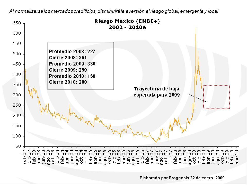 Al normalizarse los mercados crediticios, disminuirá la aversión al riesgo global, emergente y local