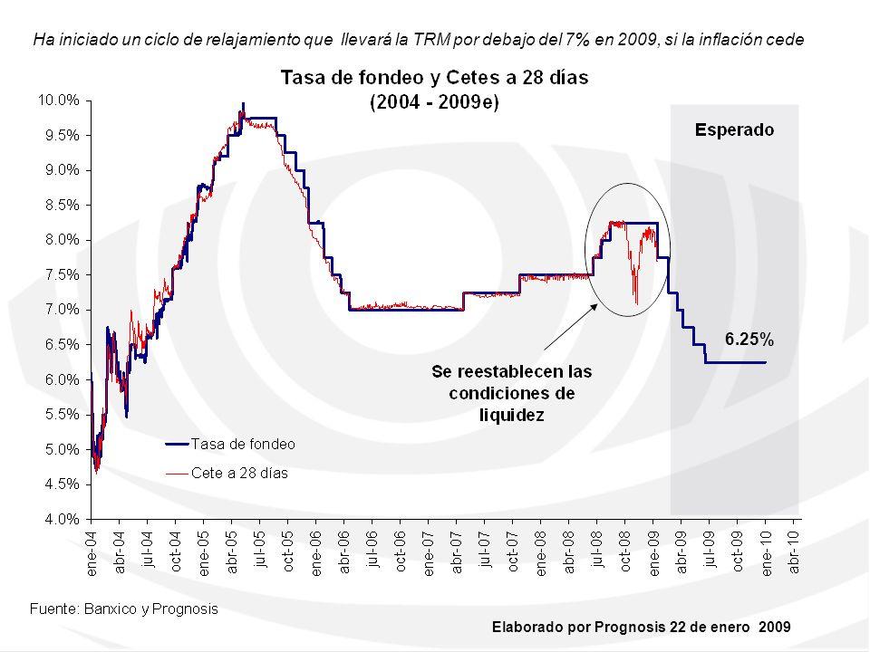 Ha iniciado un ciclo de relajamiento que llevará la TRM por debajo del 7% en 2009, si la inflación cede