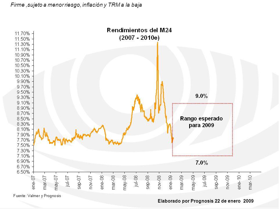 Firme ,sujeto a menor riesgo, inflación y TRM a la baja