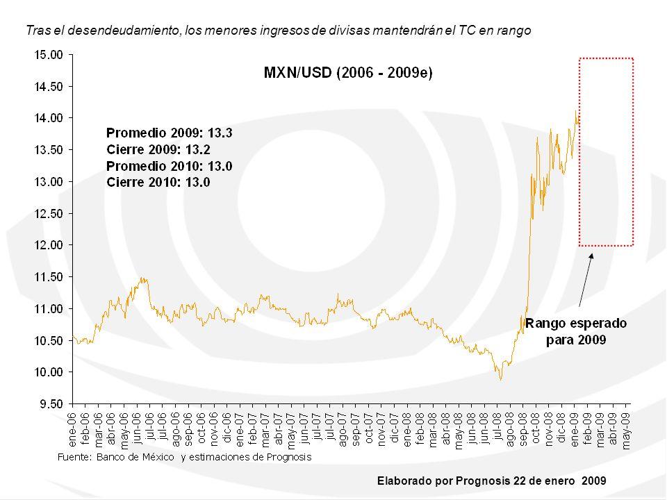 Tras el desendeudamiento, los menores ingresos de divisas mantendrán el TC en rango